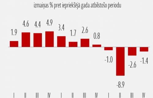 2020.gadā Covid-19 ietekmē ekonomikas kritums sasniedza 3,5%